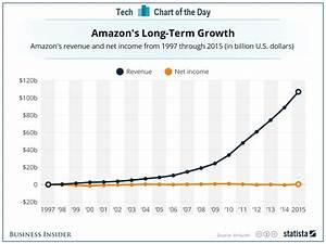 Amazon revenue vs profit - Business Insider