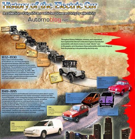 Top 10 Automobile Infographics