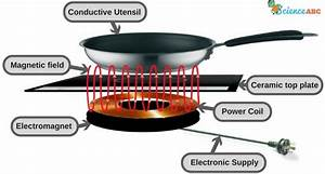How Does An Induction Cooktop Work   U00bb Science Abc