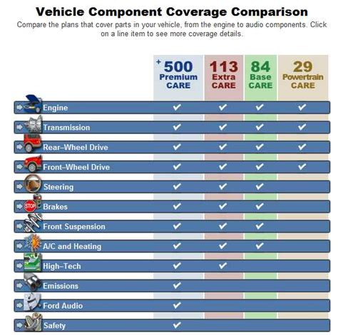 ford extended warranty protection  discount prices