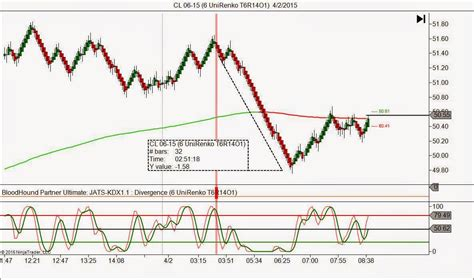 Divergence Template by J Auto Trading Strategies Products Services