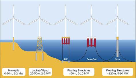Плюсы и минусы 4 общих альтернативных источников энергии 2019 . Routes to finance