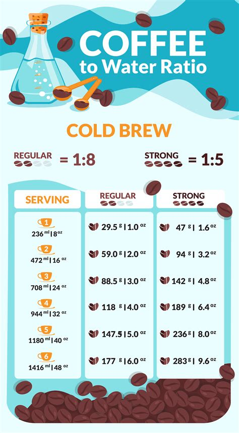 Kettles made specifically for pour over are designed to keep water at a. Coffee to Water Ratio Calculator + Charts for Every Method | Coffee to water ratio, Coffee ...