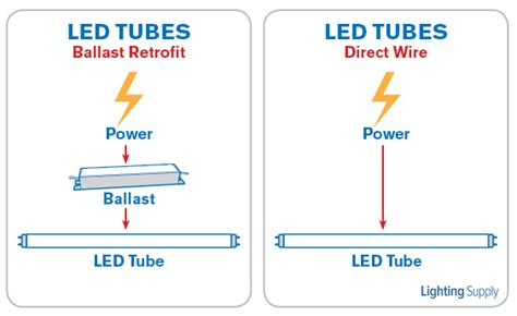 Direct Wire Led Tubes Using Ballasts
