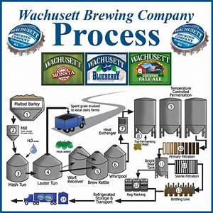 Central Mass Beer Promos  The Brewing Process  Simplified