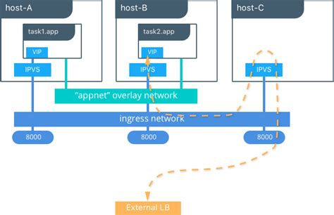 docker docker reference architecture designing scalable