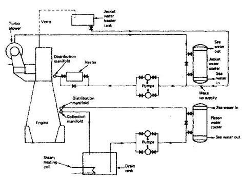Boat Engine Cooling Diagram by Cooling Of Marine Diesel Engine How It Works