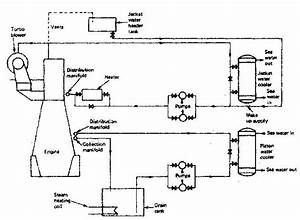 Cooling Of Marine Diesel Engine