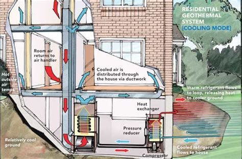 geothermal heating  cooling systems   viable