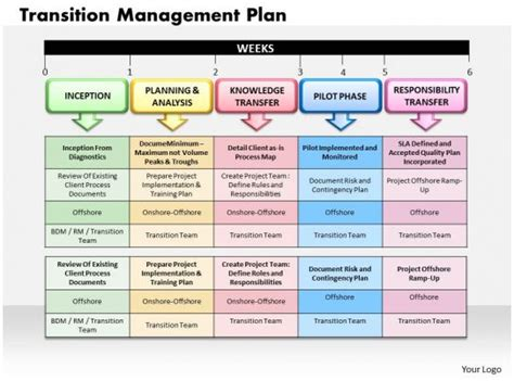 transition management plan powerpoint