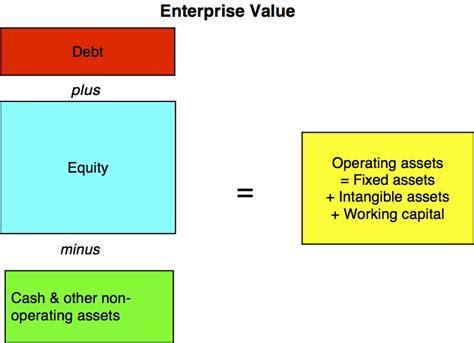 counts  debt   enterprise  calculation