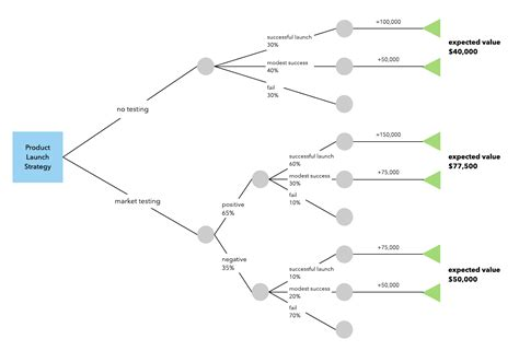 decision tree template excel how to make a decision tree in excel a free template lucidchart posts