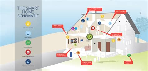 Smart Home Solutions  Home Automation System Actis