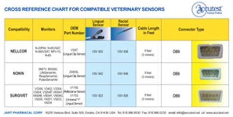 Accutest - Jant Pharmacal: Accutest® Compatible Veterinary