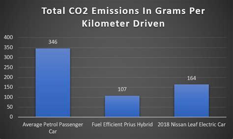 14+ Tesla Carbon Footprint Vs Gasoline Car Images