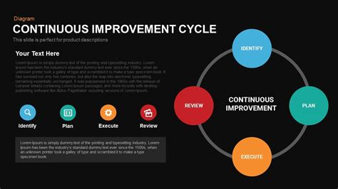continuous improvement cycle powerpoint  keynote