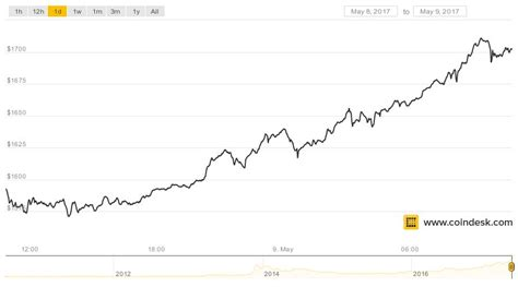 Bitcoin's price never topped $1 in 2010! Bitcoin Price Tops $1,700 to Set New All-Time High - CoinDesk