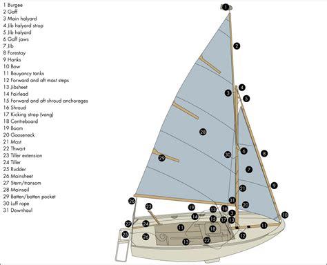 Sailboat Supplies sailboat accessories related keywords sailboat