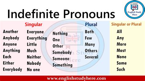 indefinite pronouns english study
