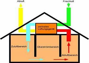 Lüftungsanlage Mit Wärmerückgewinnung : nachteile einer l ftungsanlage mit w rmer ckgewinnung ~ Orissabook.com Haus und Dekorationen