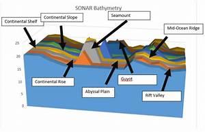 Diagram Rift Valley Images