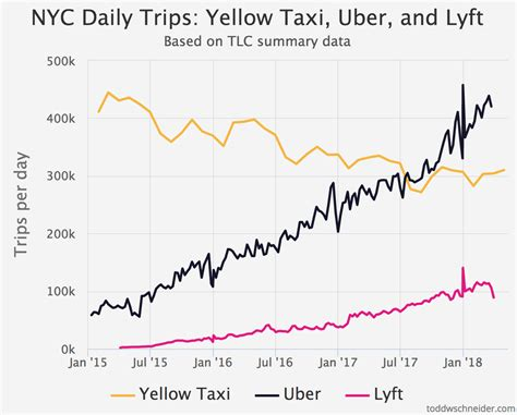 Taxi, Uber, And Lyft Usage In New York City