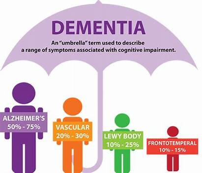 Dementia Difference Alzhiemers Types Care