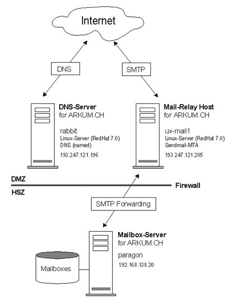 mail relay dns sendmail linux server setup smtp host record mx configuration redhat transfer agent