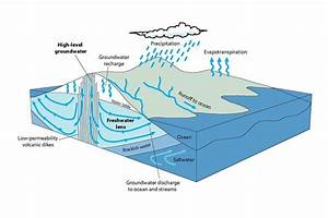 Diagram Showing Relation Between Groundwater And