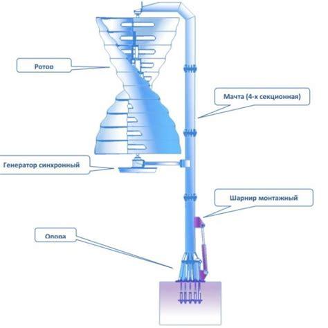 Ветрогенератор для частного дома виды как выбрать обзор лучших вариантов