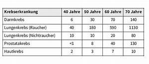 Statistische Lebenserwartung Männer Berechnen : lungenkrebs statistiken alter lebenserwartung und ~ Themetempest.com Abrechnung