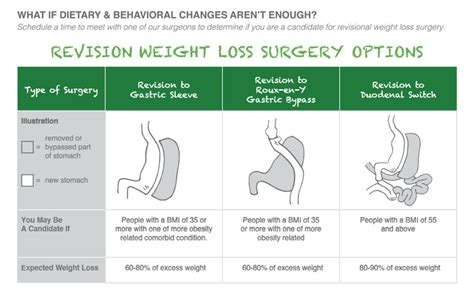overstitch bariatric weight loss surgery revision houston tx