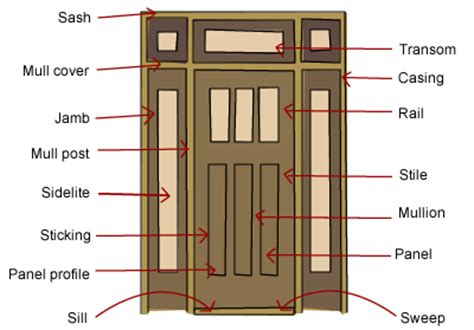 how do you make a door into a swinging bookcase what are the parts of a door build
