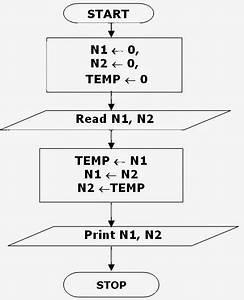 Algorithms  U0026 Flowcharts  Flowchart To Swap Two Numbers
