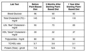 bureau de change business plan normal cholesterol level range 28 images hdl vs ldl
