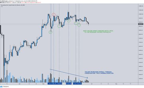 Gmi's model uses metcalfe value to make the prediction, and currently suggests the cryptocurrency is severally undervalued. Bitcoin: New price model predicts exponential bull run in one month