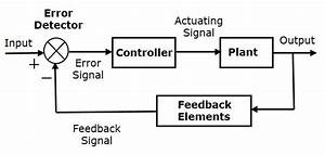 Control Systems - Introduction