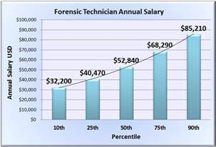 Interior Decorator Salary Per Year by Forensic Science Technician Salary Wages In 50 U S States