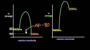 5 3 Deduce  Via Enthalpy Level Diagrams The Stabilitiy Of Reactants And Products  Sl Ib