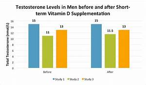 Can Vitamin D Restore Low Testosterone Levels