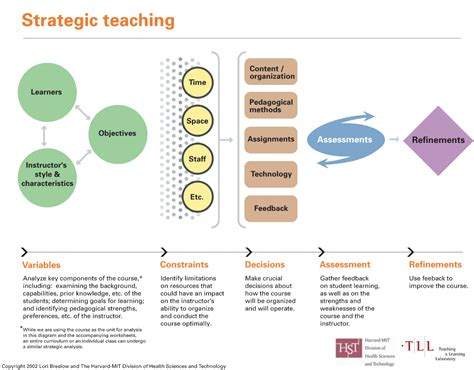 What Is Strategic Teaching?  Mit Teaching And Learning Laboratory