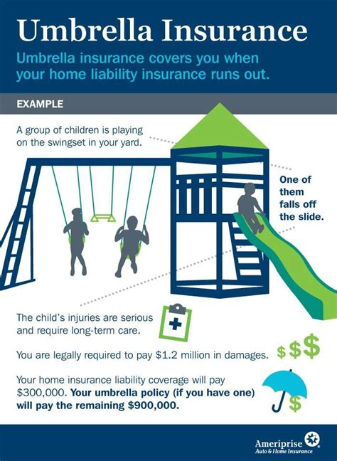 Many umbrella insurance companies require minimum coverage on other policies before the umbrella coverage will kick in. 36 best Pennsylvania Home and Insurance Review images on Pinterest | Insurance marketing ...