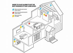 Kidde Vs First Alert Brk Vs Nest Protect Smoke Detectors