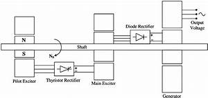 Schematic Diagram Of The Brushless Excitation System