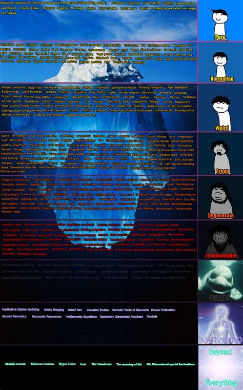 rks fetish tiers iceberg tiers parodies   meme