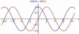 Cos Berechnen : sincos cosinus kurve bildnis luxuri ausstattung ~ Themetempest.com Abrechnung