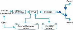 Block Diagram Of Proposed System  In  6  Paper Mfcc And