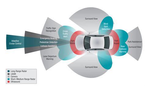 Automakers, Suppliers Ratchet Up Autonomous Car Programs ...