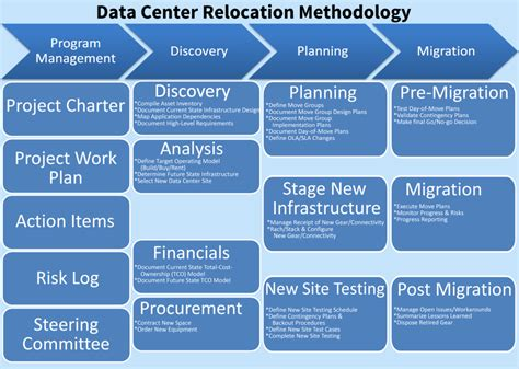 How To Plan Relocation by Data Center Relocation Methodology Migra Systems