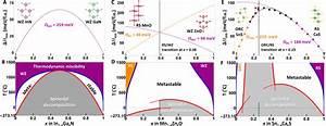 Novel Phase Diagram Behavior And Materials Design In